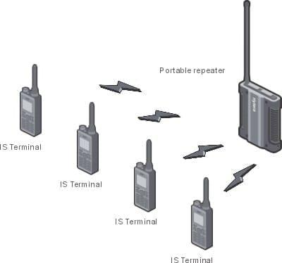 Portable Repeater + Intrinsically Safe Terminals Diagram